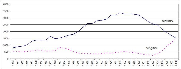 the-development-of-long-play-and-single-formats-compared-1973-2008